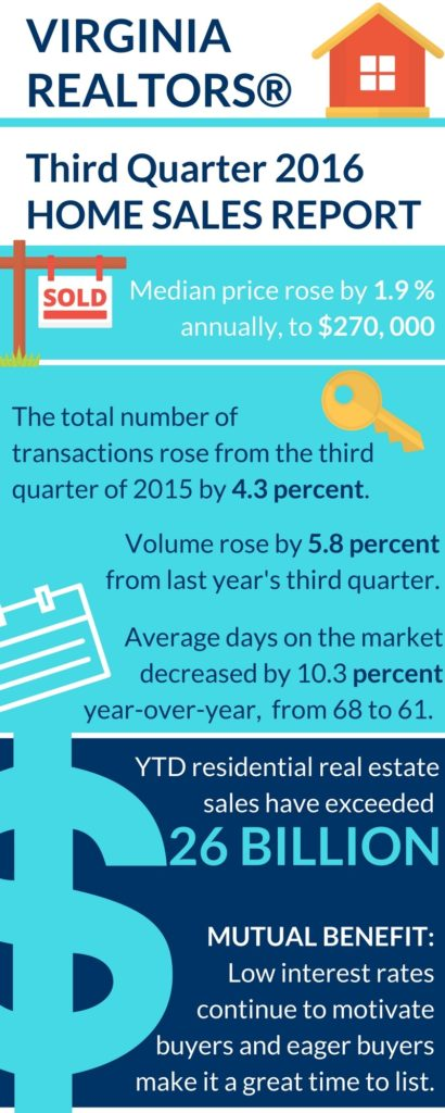 third-quarter-home-sales