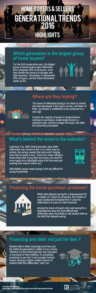 2016-home-buyers-and-sellers-generational-trends-infographic-03-09-2016-full