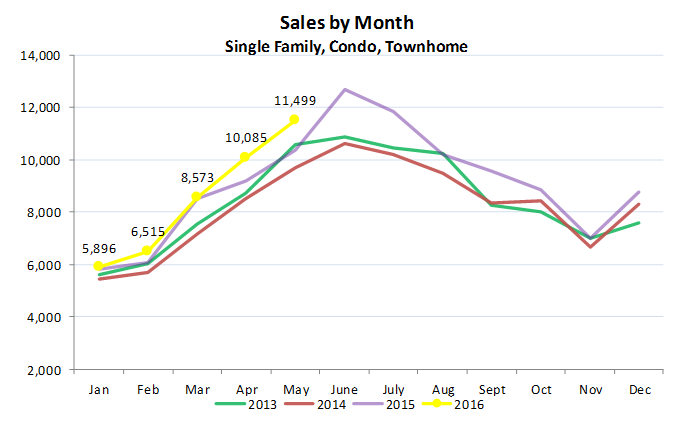 May 2016 Home Sales